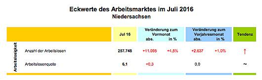 Arbeitsmarkt in Niedersachsen Juli 2016