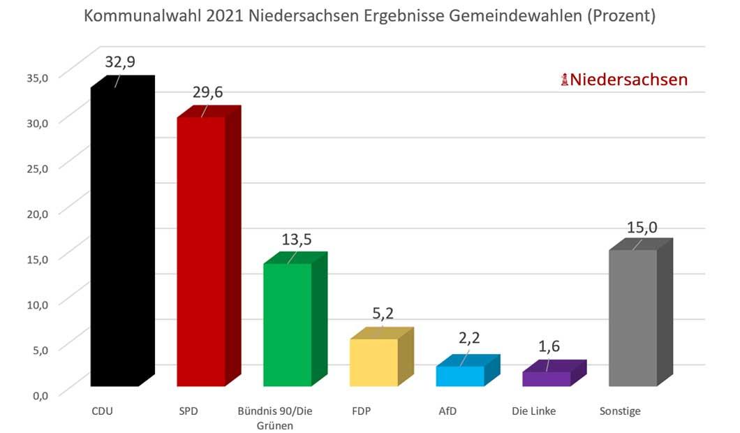 Kommunalwahl in Niedersachsen 2021 - Balkendiagramm der Gemeindewahlen
