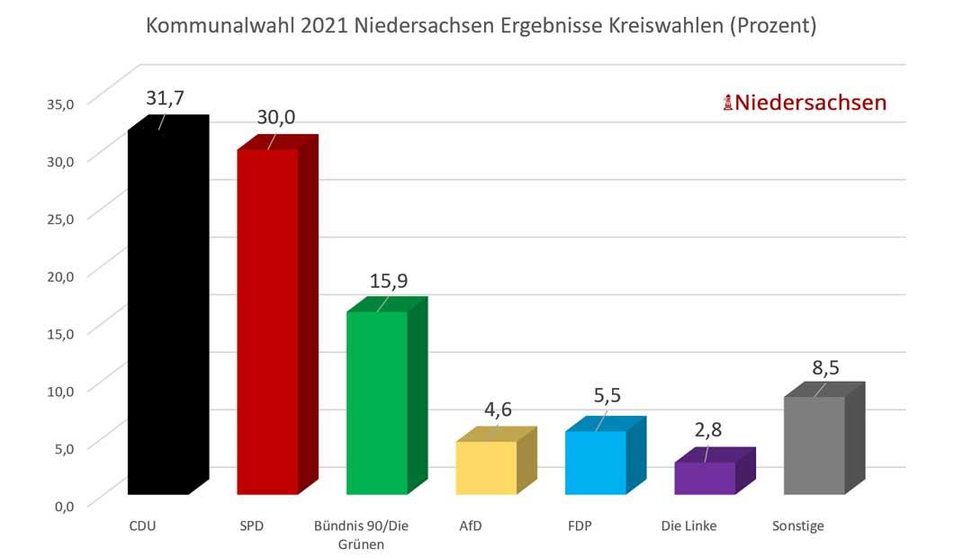 Kommunalwahl in Niedersachsen 2021 - Balkendiagramm der Kreiswahlen